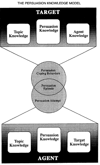 validity of social cognitive theory Exercise of human agency through collective efficacy bandura a current directions in psychological science vol 9(3) jun 2000, 75-78 abstract: social cognitive theory adopts an agentic perspective in which individuals are producers of experiences and shapers of events.